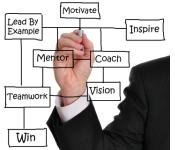 management-qualities